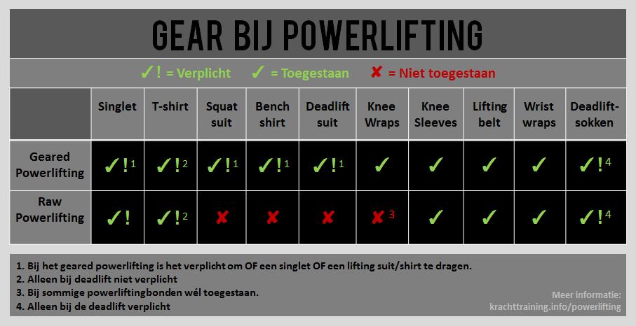 powerlifting-gear-toegestaan-verplicht3