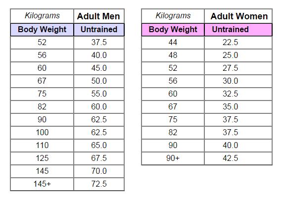 bankdrukken-beginner-gewicht-tabel